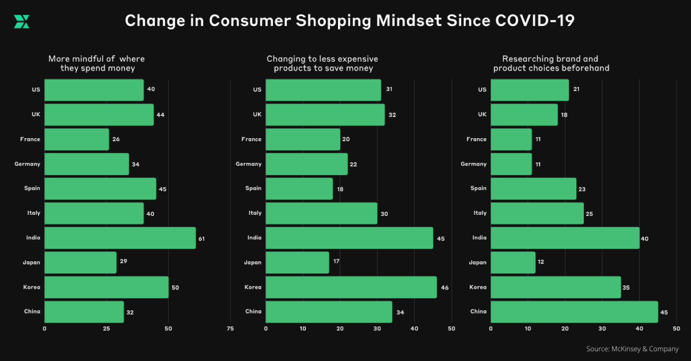 Change in Consumer Shopping Mindset Since COVID-19