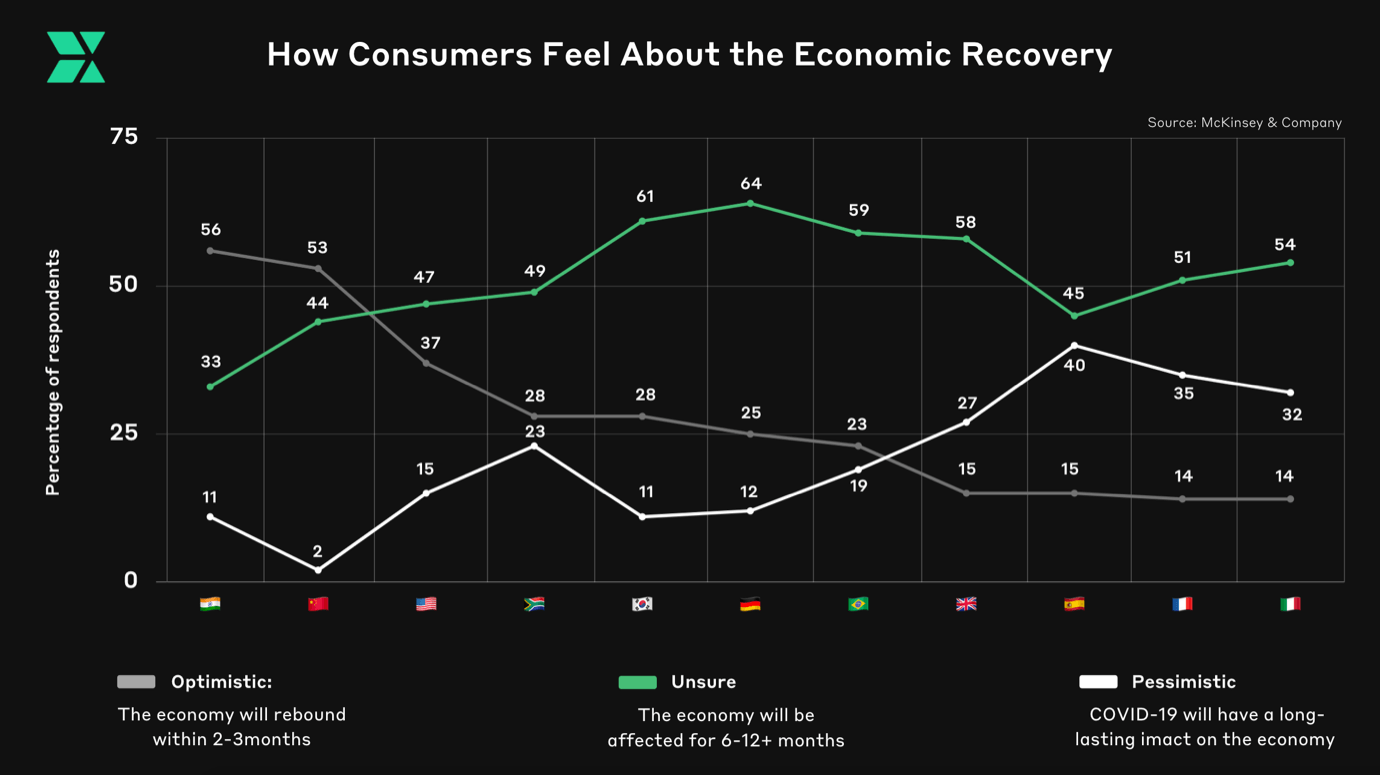 How Consumers feel about the Economic recovery