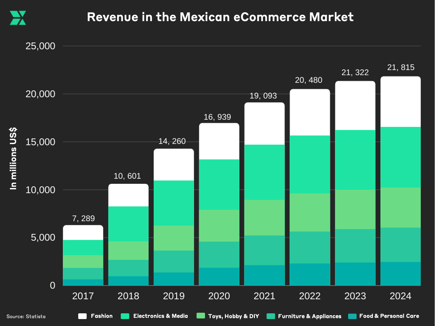 Revenue in Mexican eCommerce market