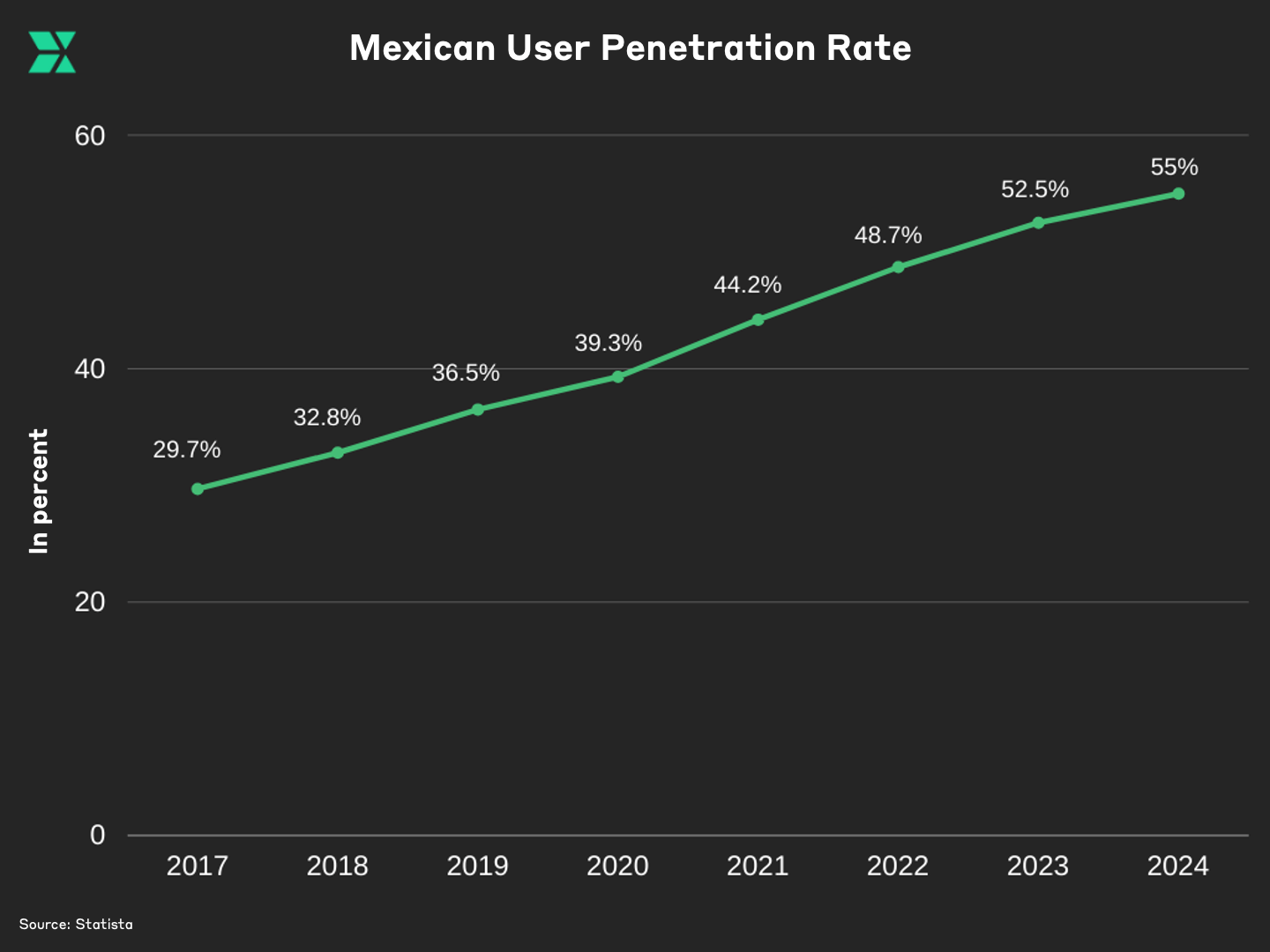 Mexican User Penetration Rate